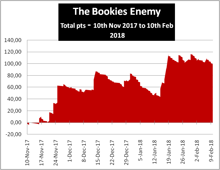 The Bookies Enemy Review