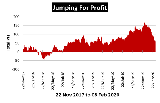 Jumping for Profit Review