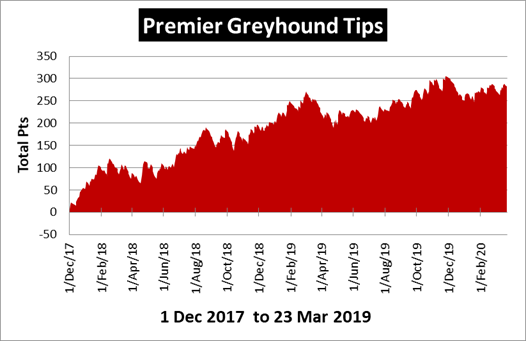 Premier Greyhound Tips Review
