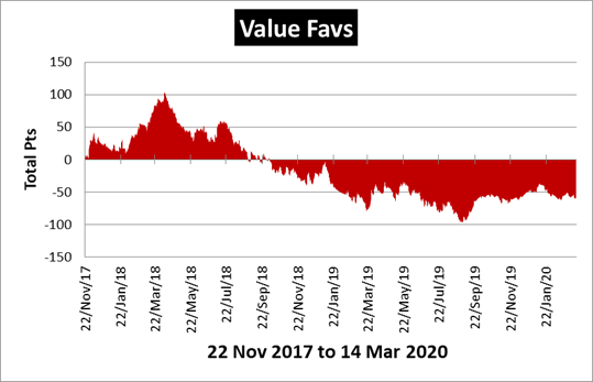 Value Favs Review