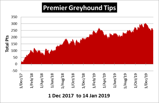 Premier Greyhound Tips Results