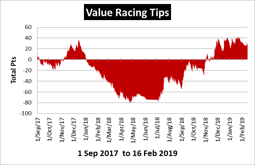 Value Racing Review