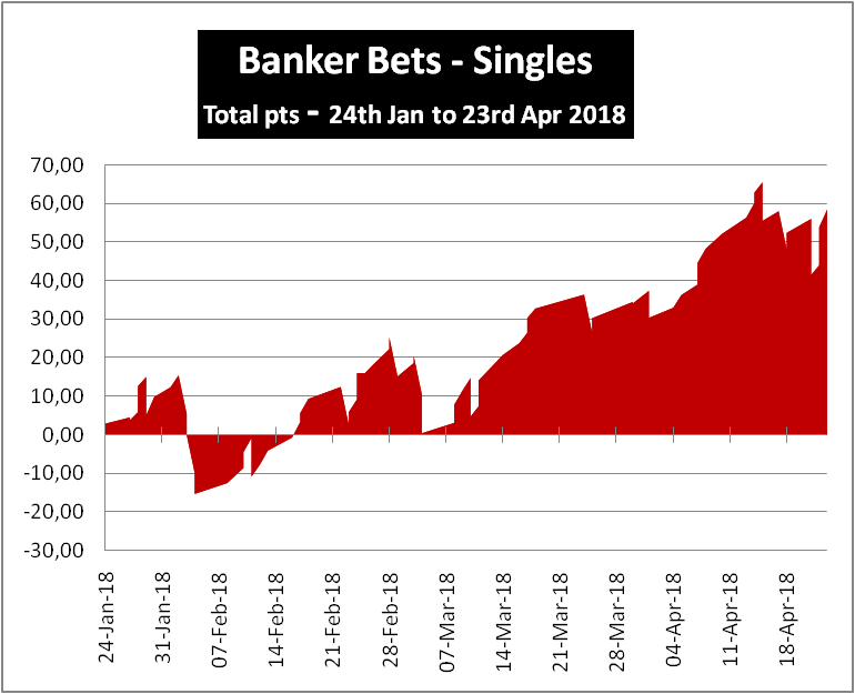 Banker Bets Results