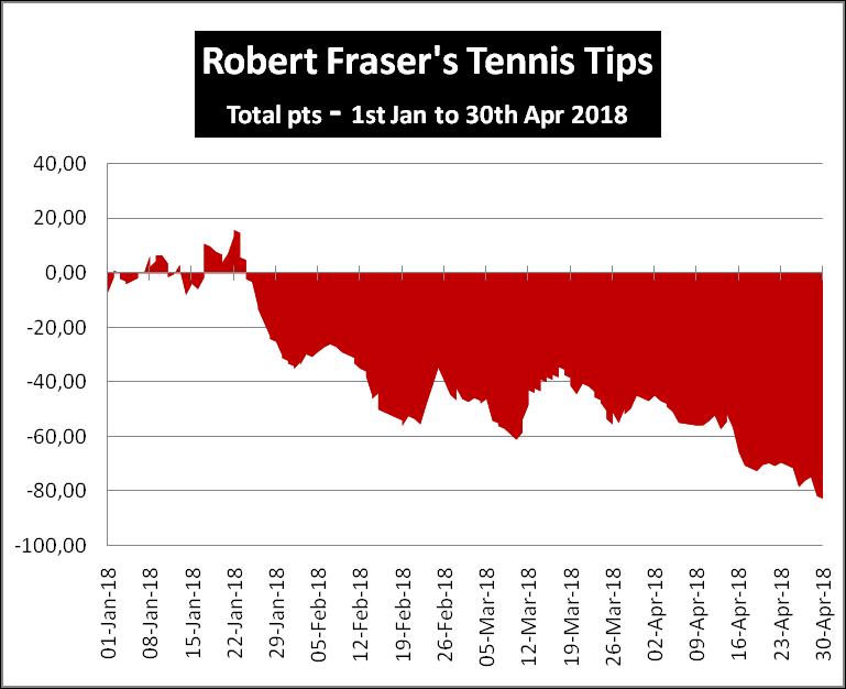 Robert Fraser's Tennis Review