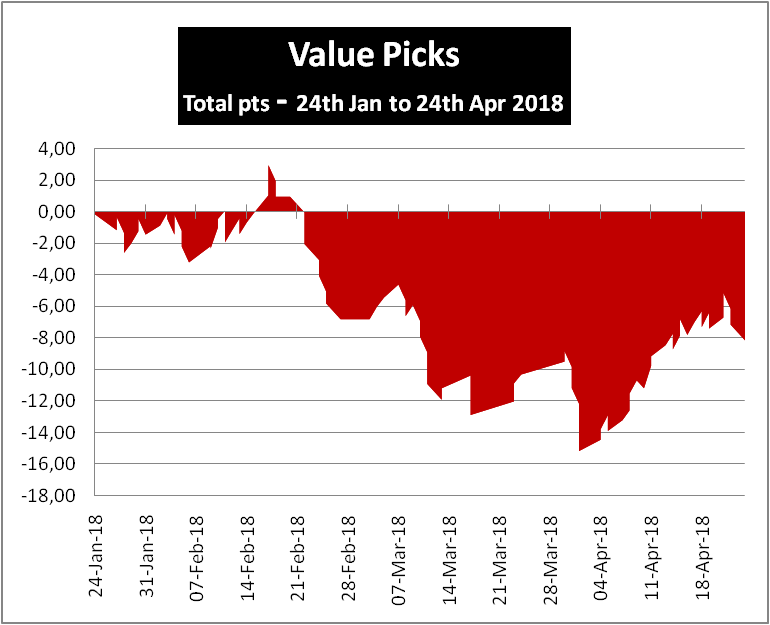 Value Picks Review