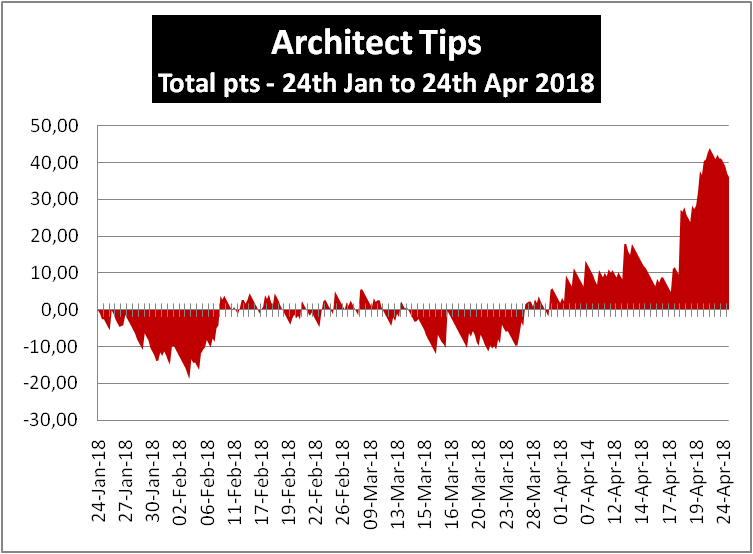 Architect Tips Profit