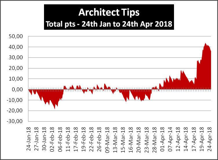 Architect Tips Profit