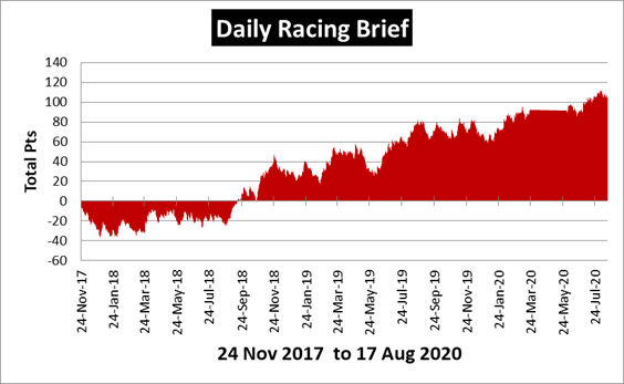 Daily Racing Brief Review