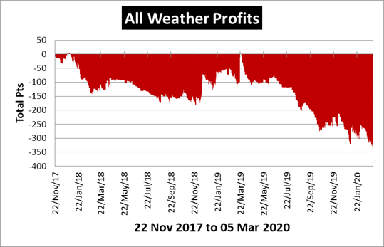 All Weather Profits Review