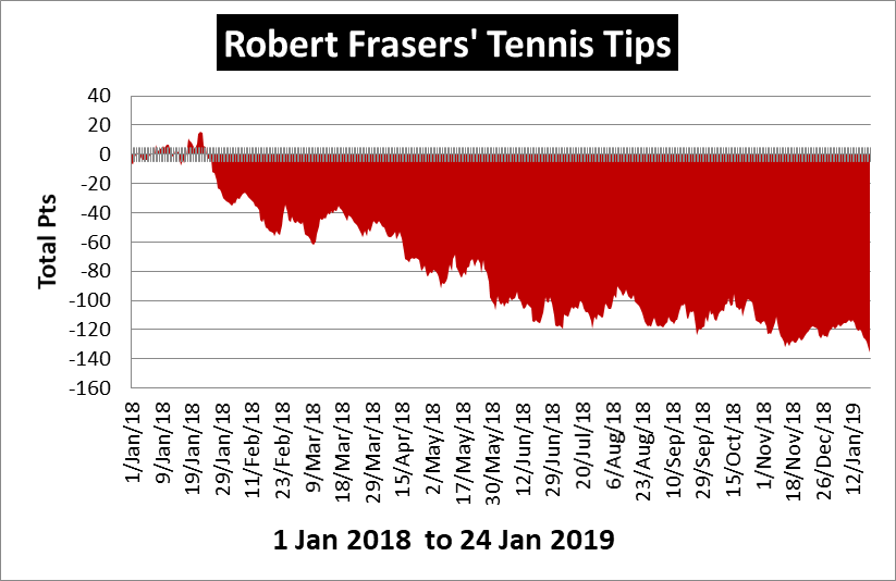 Robert Fraser's Tennis Tips Review