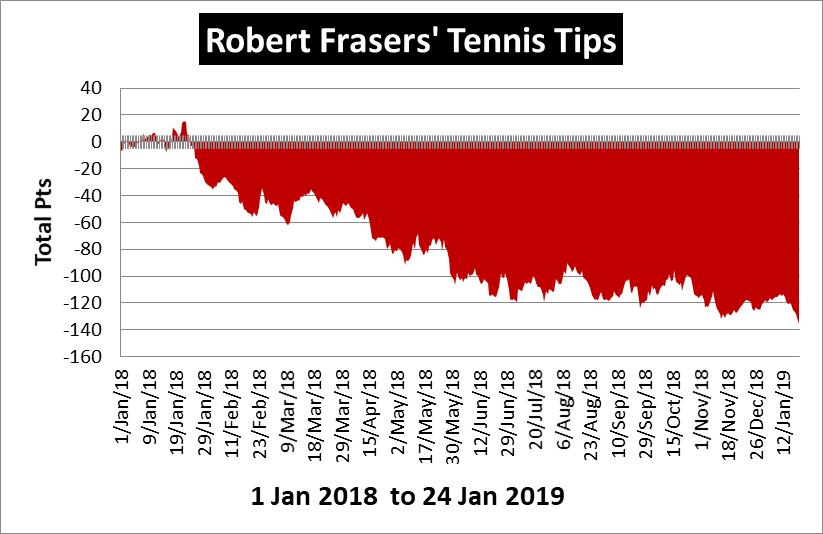 Robert Fraser's Tennis Tips Review