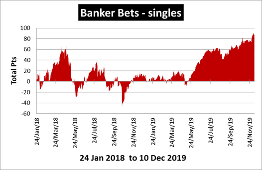 Banker Bets - Confident Bets - Sports Tipster Reviews