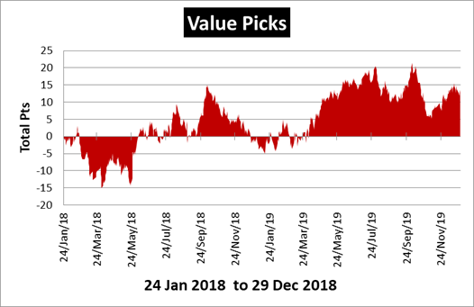 Value Picks Review