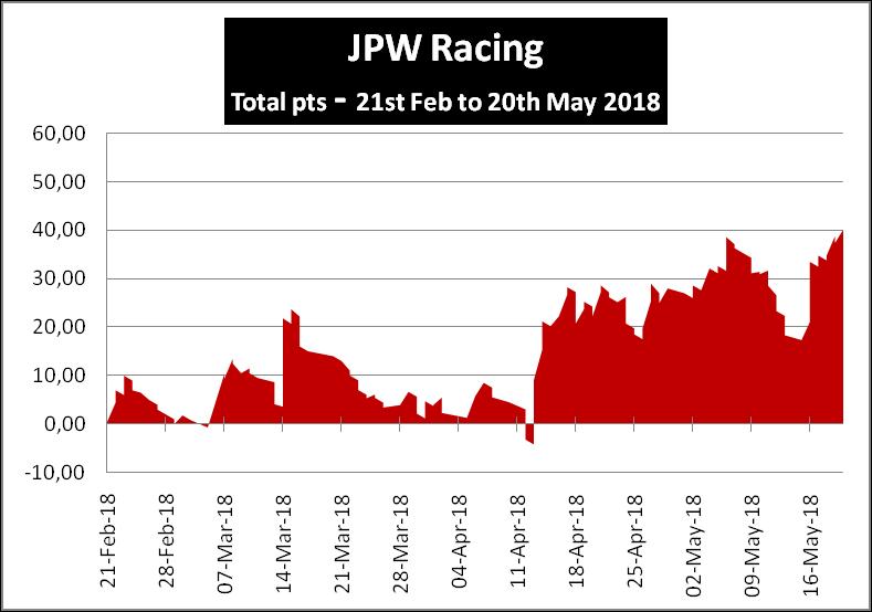 JPW Racing Review