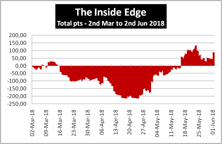 The Inside Edge Review