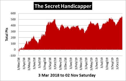 The Secret Handicapper Review