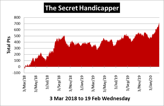The Secret Handicapper Review