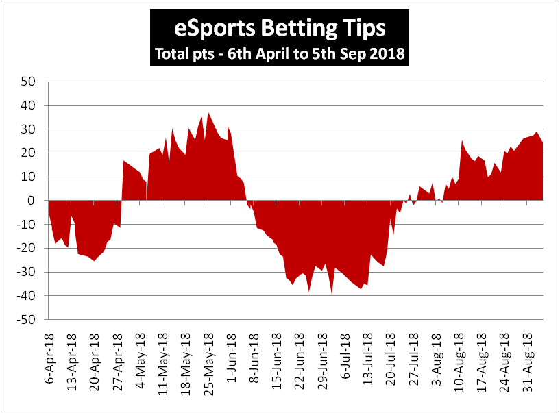 ESports Betting Tipster Review