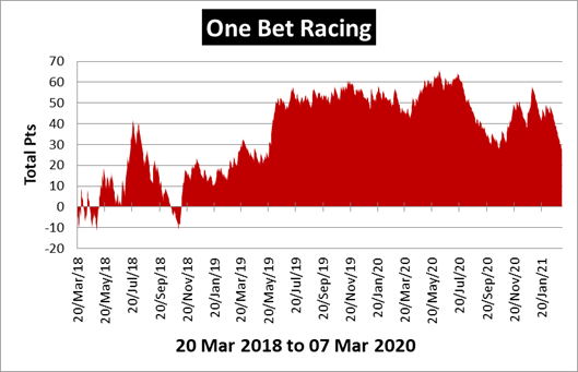 One Bet Racing Review