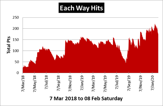 Each Way Hits Review