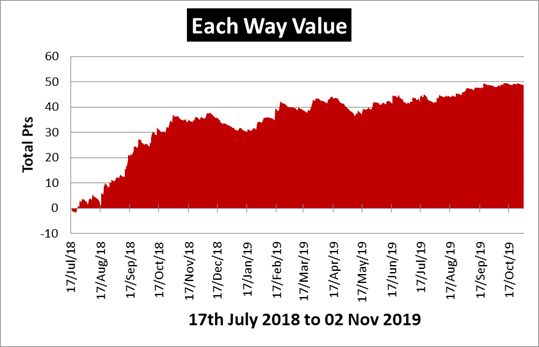 Each Way Value Review