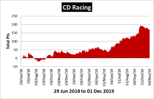 CD Racing Review