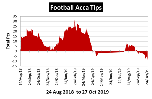 Football Acca Tips Review