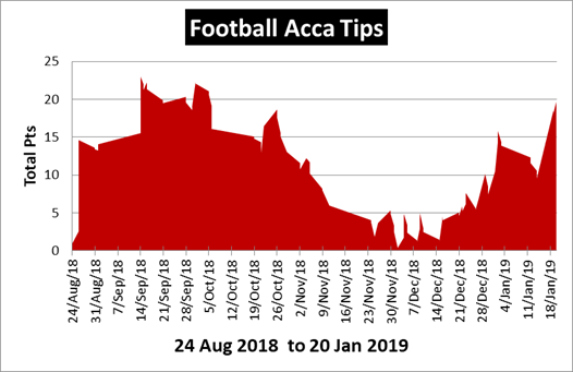Football Acca Tips - Confident Bets - Football Tipster