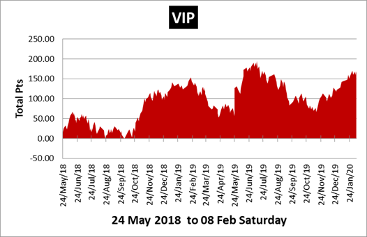 VIP Tipster Review