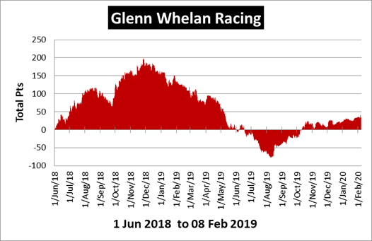Glenn Whelan Racing Review