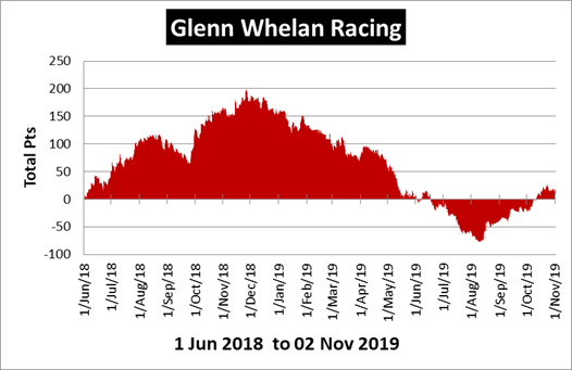 Glenn Whelan Racing Review