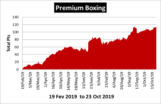 Premium Boxing Tip Review