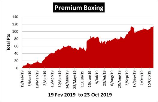 Premium Boxing Tip Review