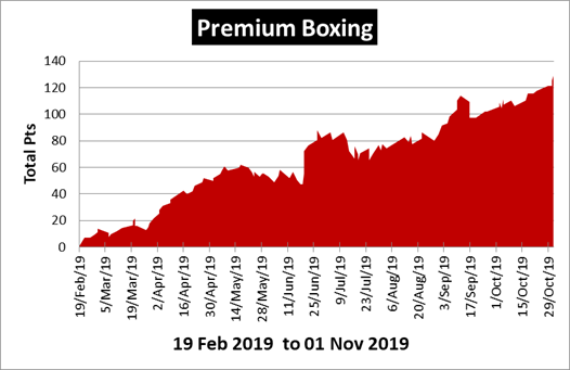 Premium Boxing Tips Review