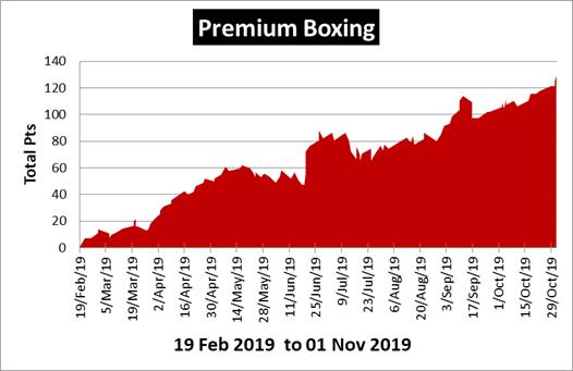 Premium Boxing Tips Review