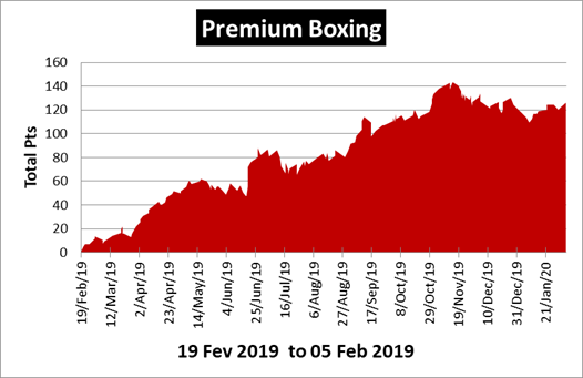 Premium Boxing Review