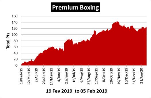Premium Boxing Review
