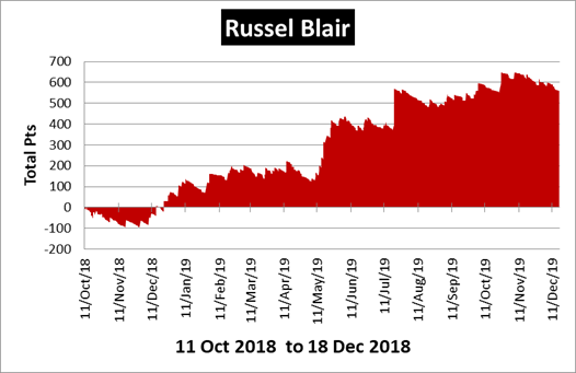 Russel Blair Racing Review