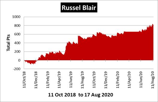 Russel Blair Racing Review