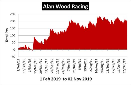 Alan Wood Racing Review