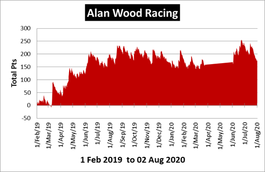 Alan Wood Racing Review